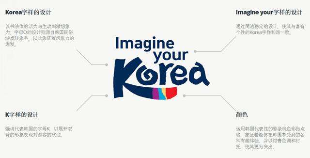 imagine-your-korea_logo_explanation