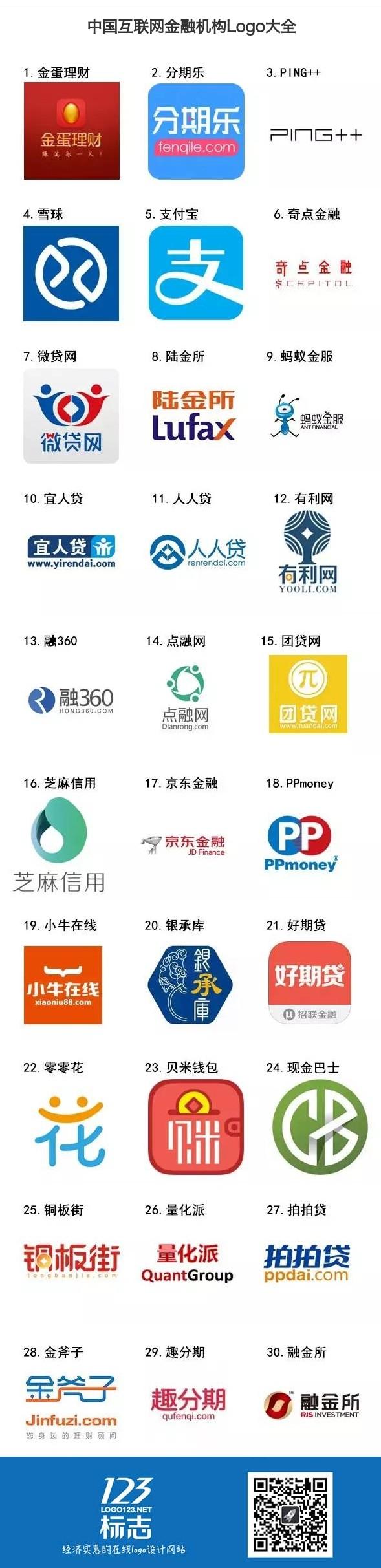 中国互联网金融机构Logo大全
