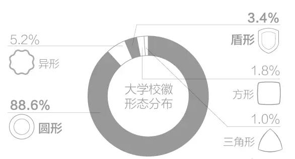中国大学校徽标志设计全攻略2