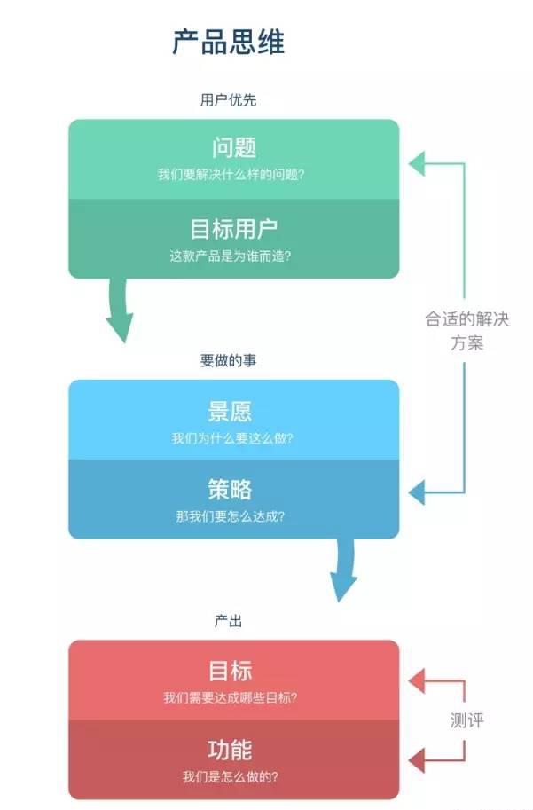 为什么都在说在设计中融入产品思维非常重要? (3)
