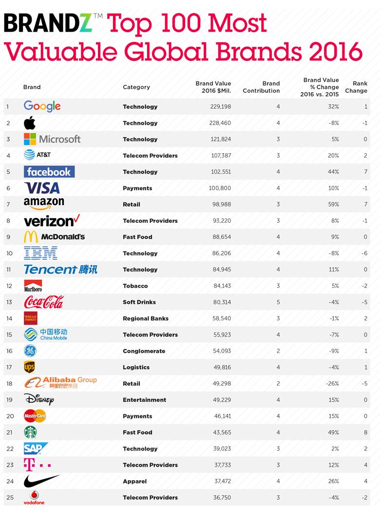 全球最具价值品牌前100中,中国多家公司跻身榜单