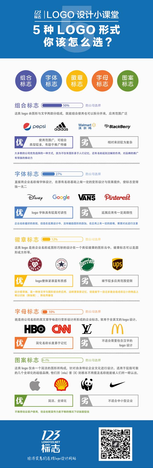 5种logo形式你该怎么选?123标志原创(客户)