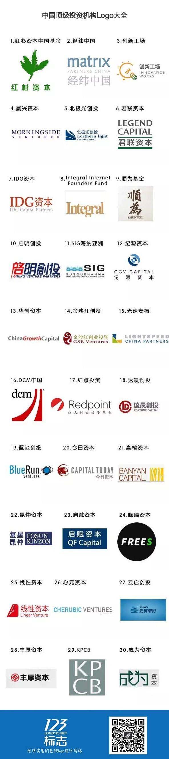 中国顶级投资机构Logo大全