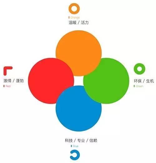 中国最大的互联网本地生活服务平台之一的58同城升级全新logo设计